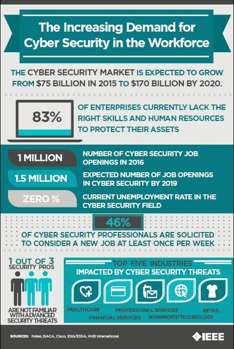 Job Vacancy for B.C.A. Cybersecurity