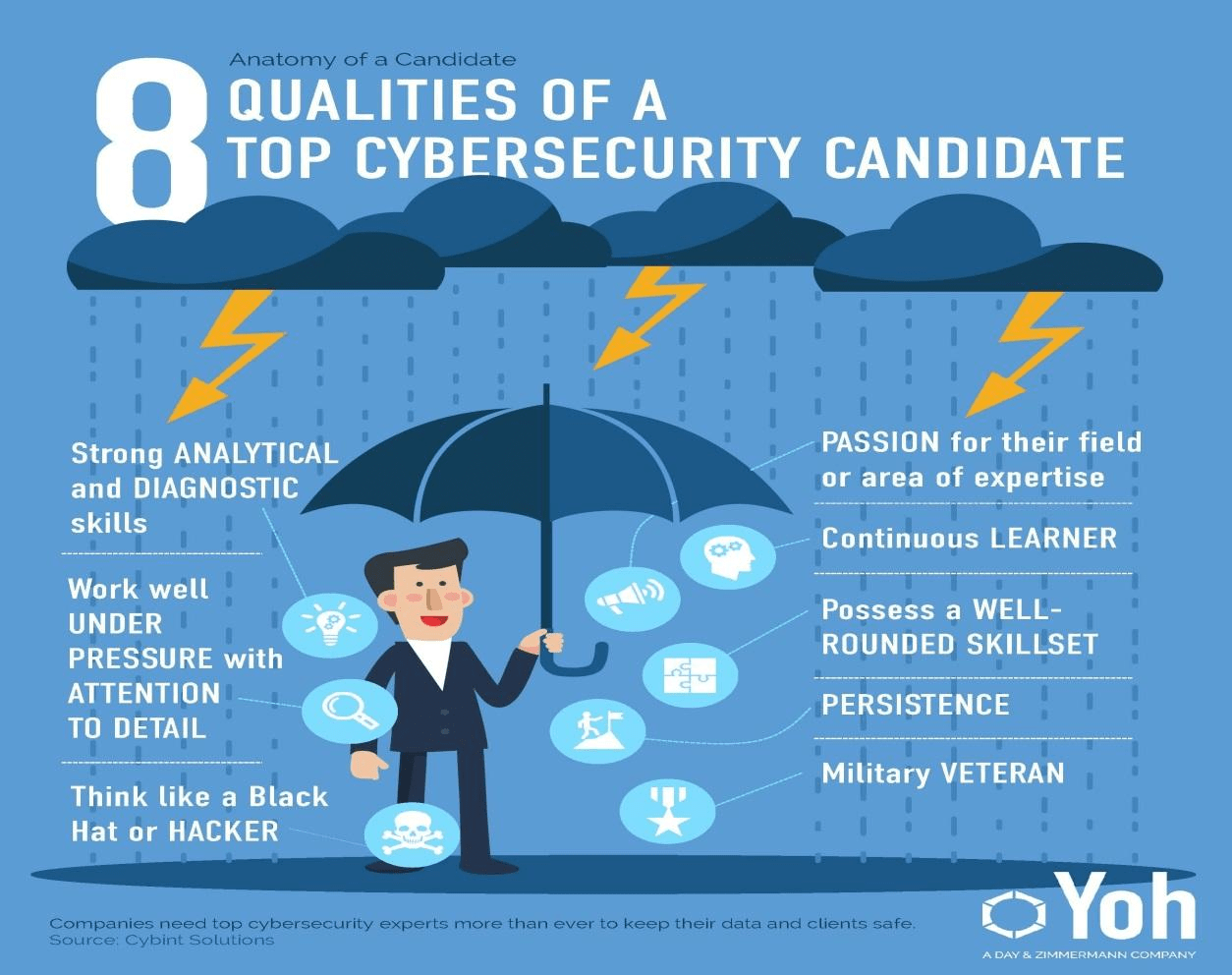 careers in Cybersecurity